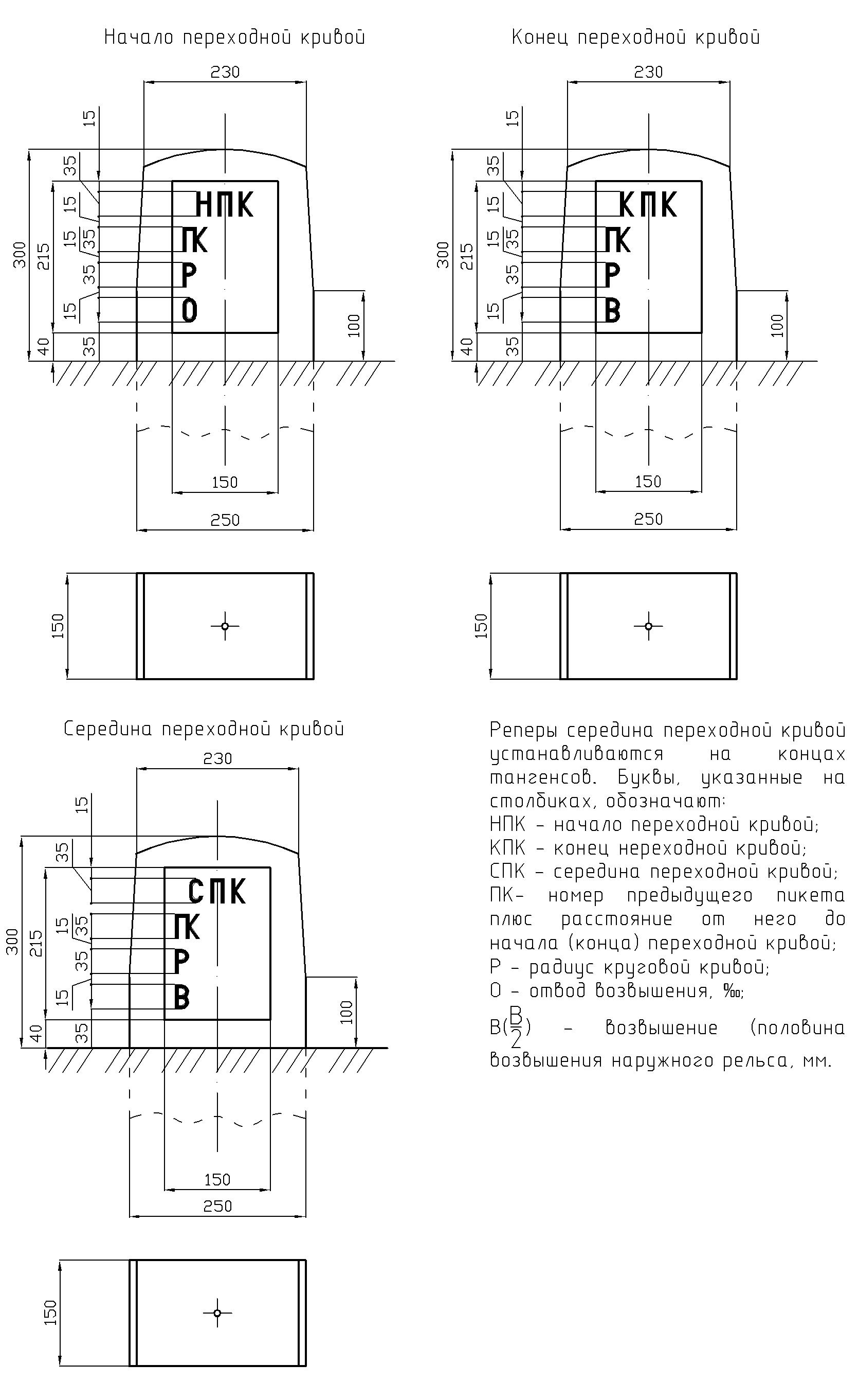 Рисунок 51. Реперы начала, середины и конца переходной кривой