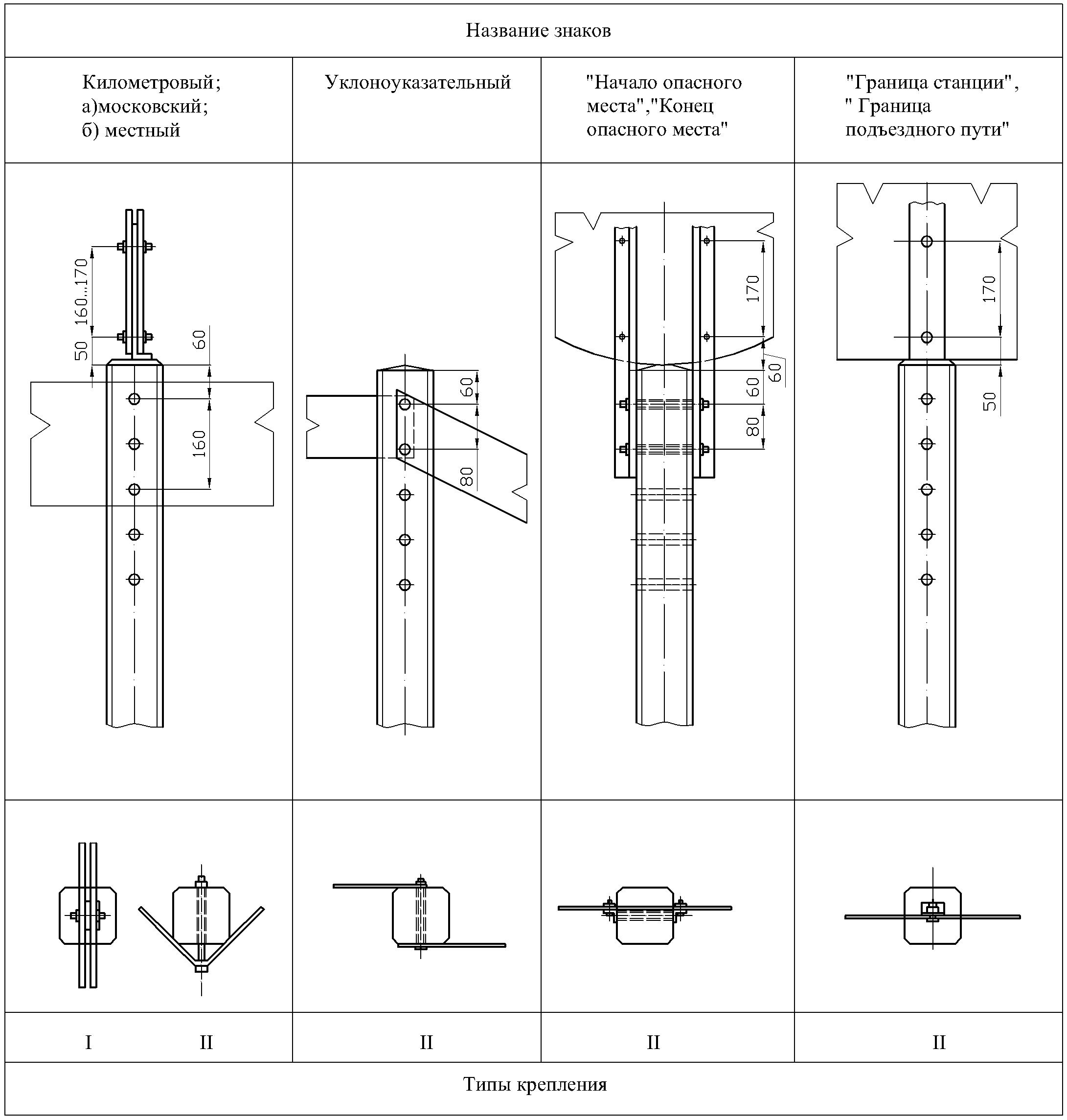 Рисунок 65. Крепление путевых и сигнальных знаков на железобетонных столбах