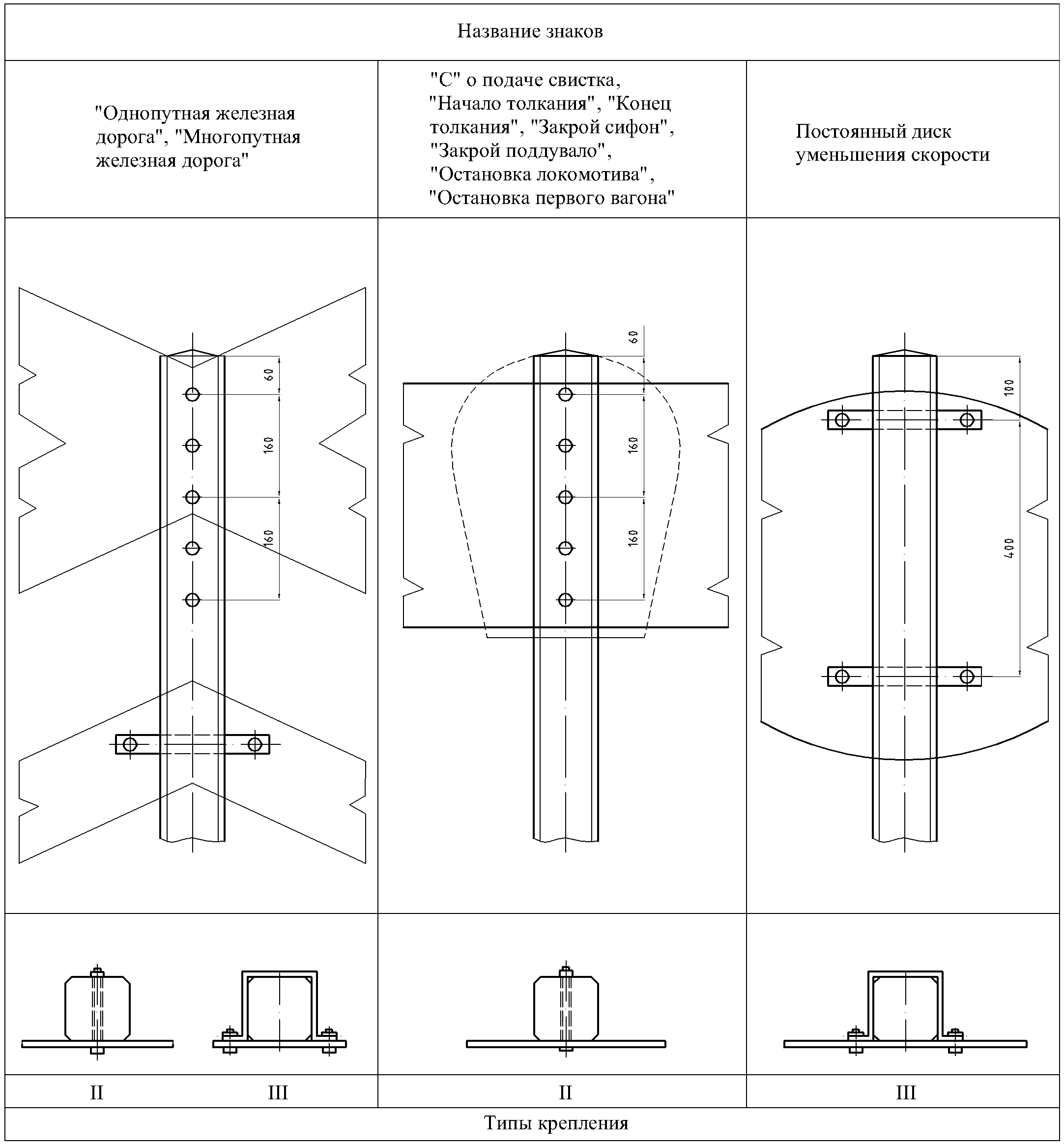 Рисунок 66. Крепление путевых и сигнальных знаков на железобетонных столбах