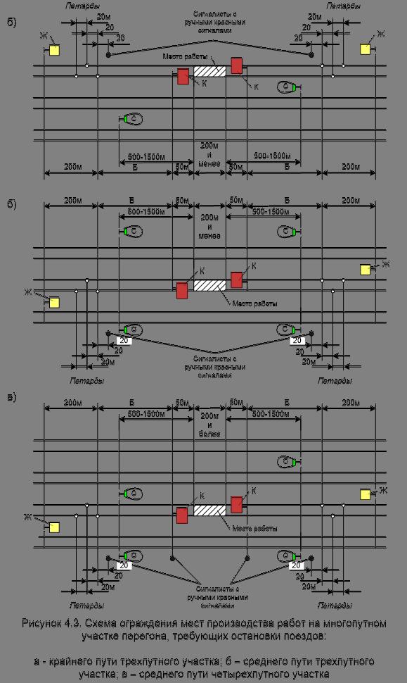 Инструкция сигналиста ржд