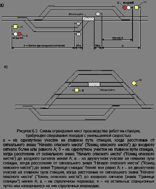 производстве путевых работ