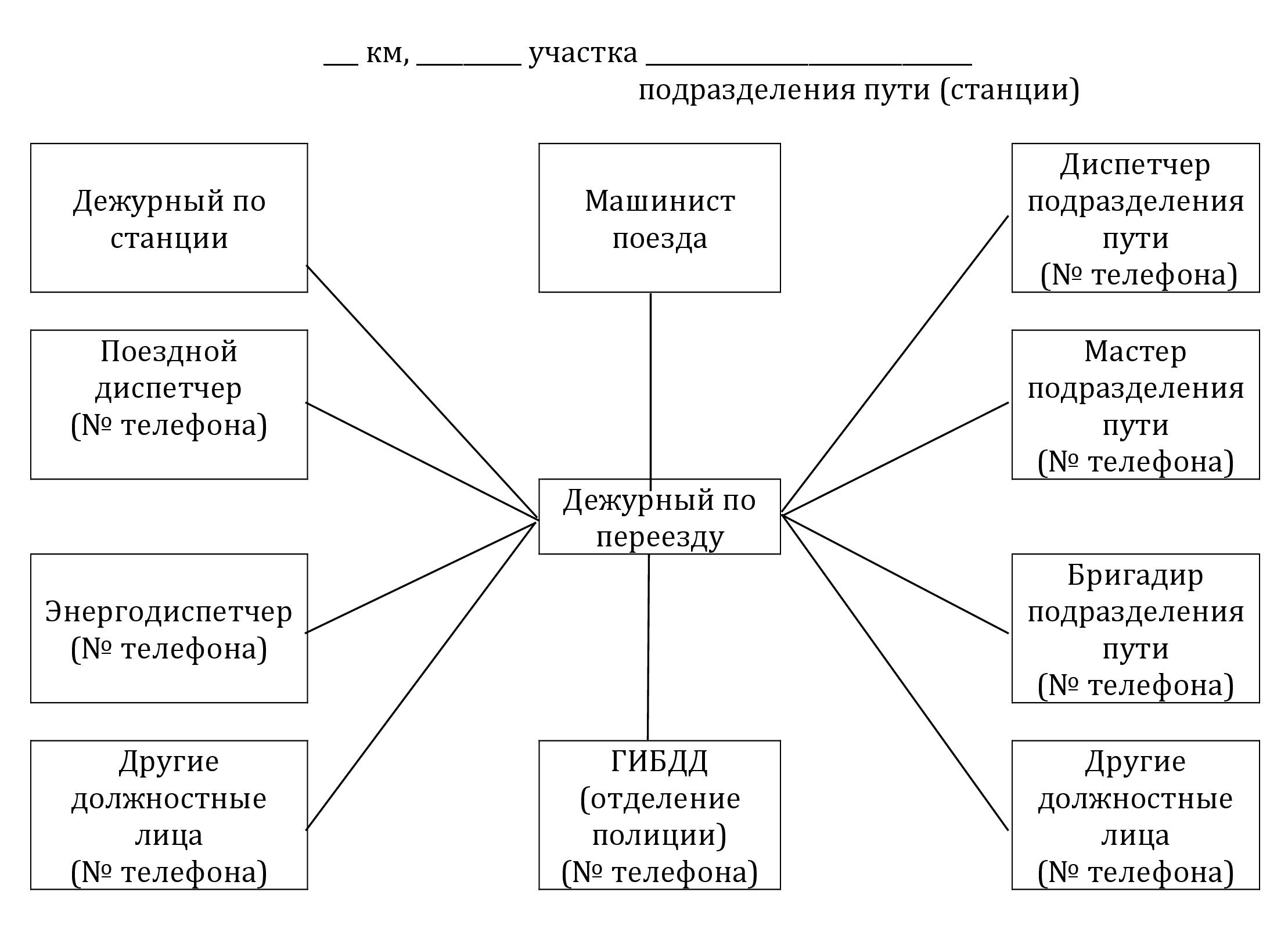 Должностные инструкции маневрового диспетчера
