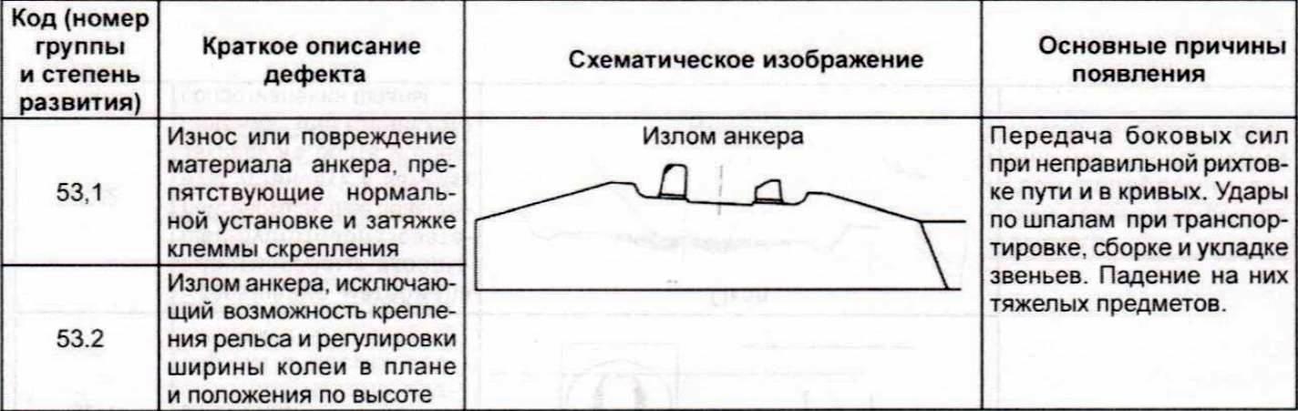 Инструкция по ведению шпального хозяйства с железобетонными шпалами, утверждённая распоряжением ОАО